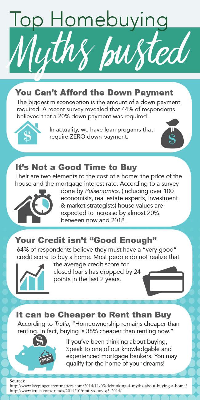 Homebuyers Myth