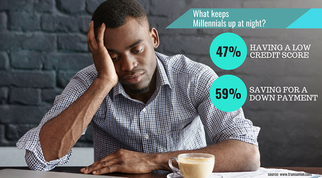 Tired looking young professional man photo. Text: What keeps Millennials up at night? 1) Having a low credit score, reported 47%, 2) Saving for a down payment, reported 59%. source: www.transunion.com